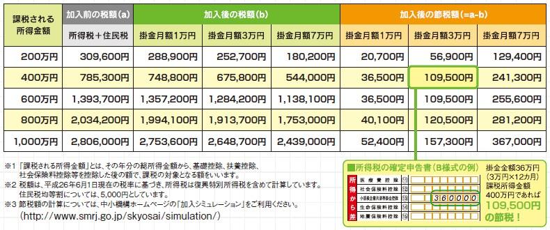 掛け金の全額所得控除による節税額の一覧