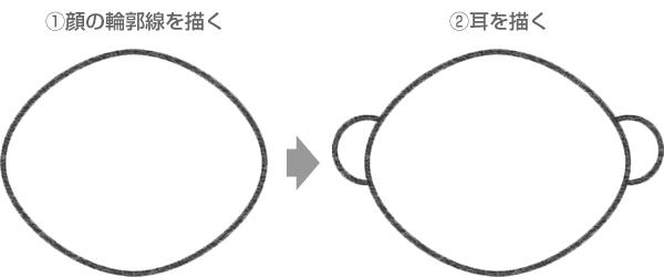 アーニーの顔の輪郭線と耳の描き方