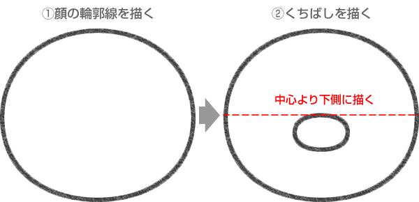 ピンガの顔の輪郭線とくちばしの描き方