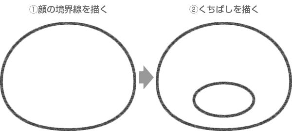 ピングーの顔の輪郭線とくちばしの描き方